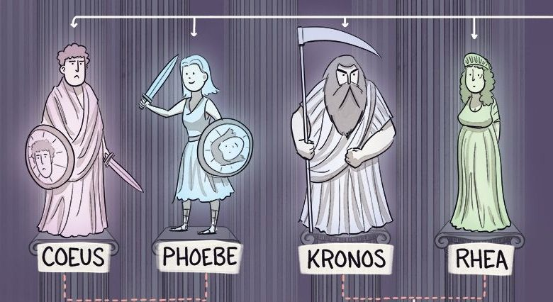 Yunan Mitolojisi ve Tanrıları